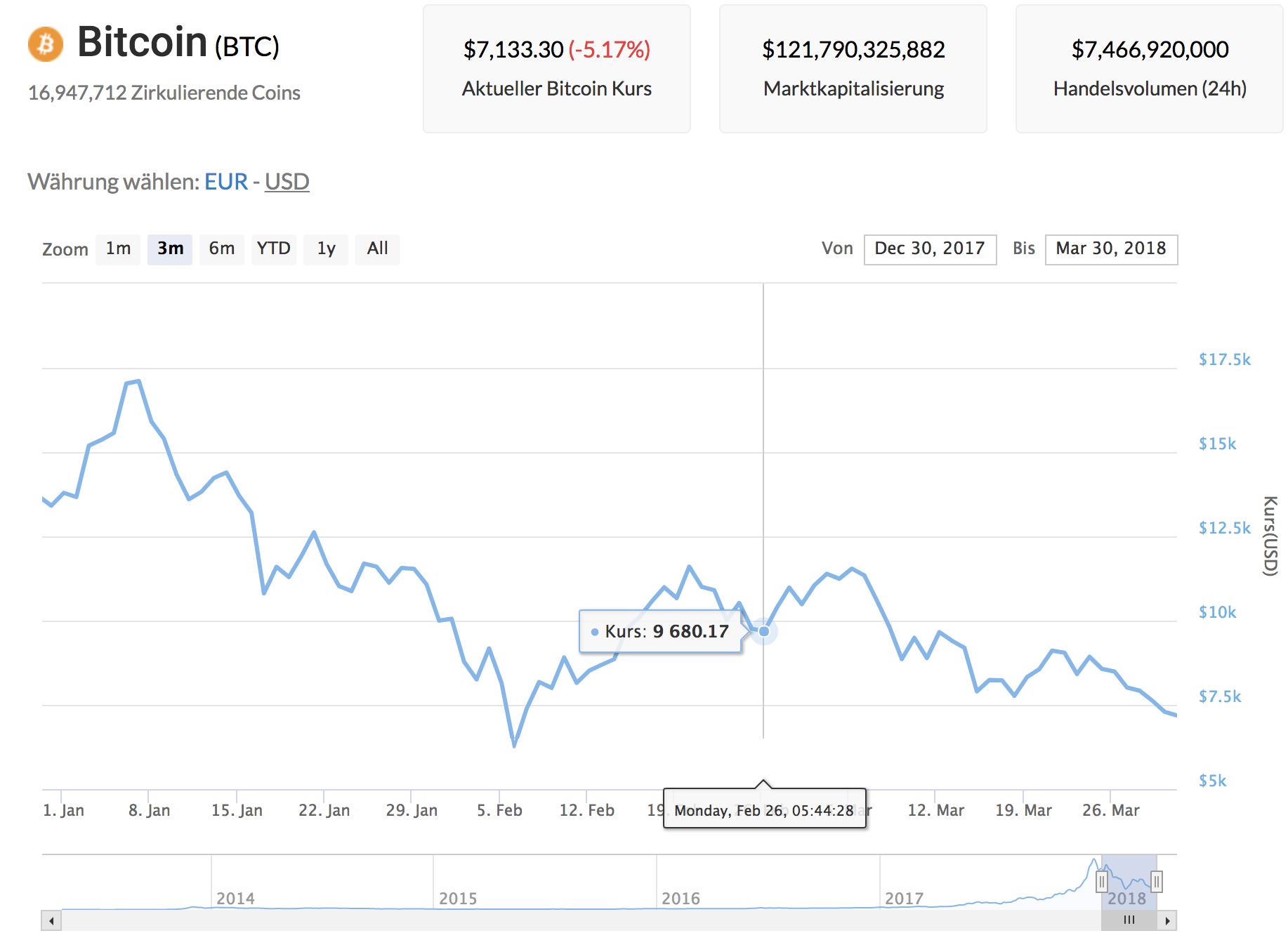 Aktueller Kurs Bitcoin