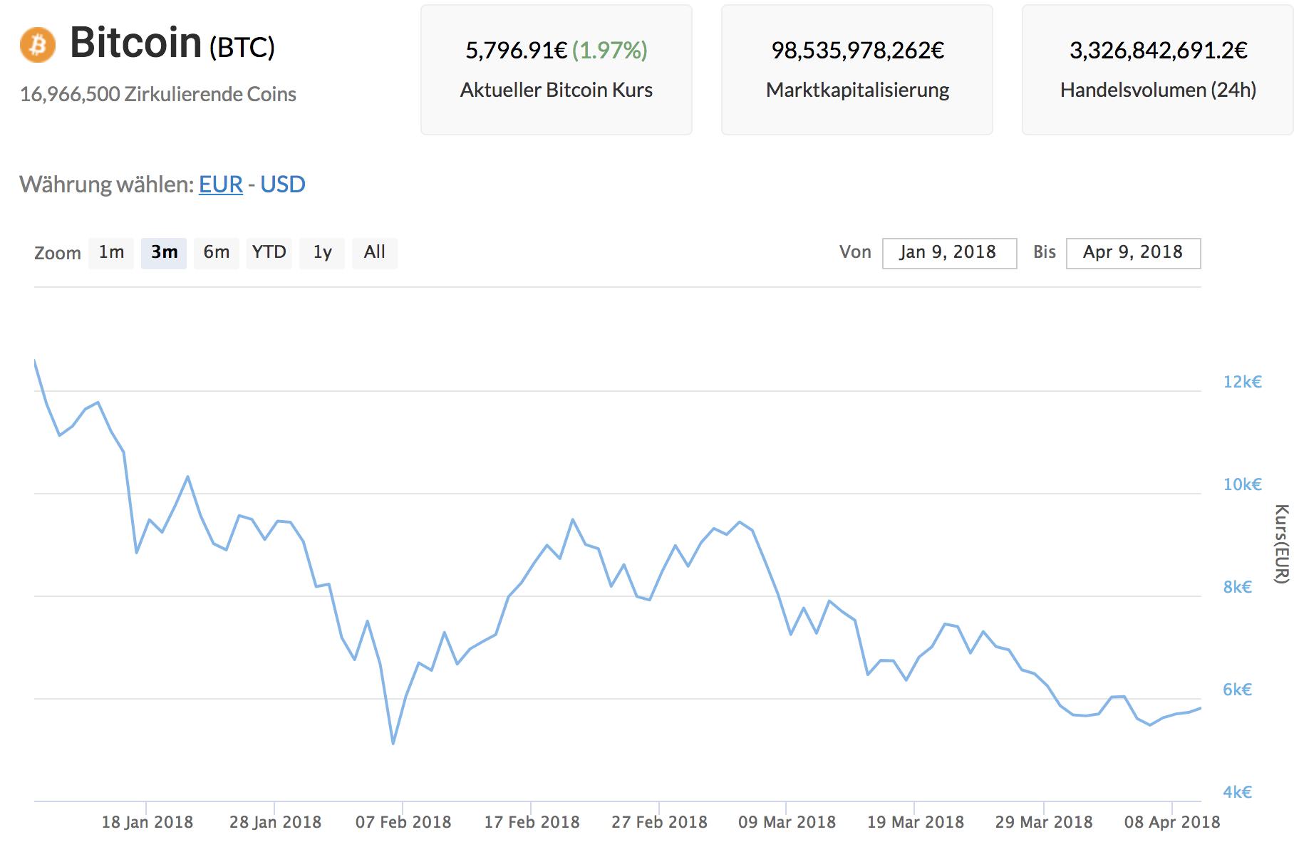 Aktueller Bitcoin Kurs