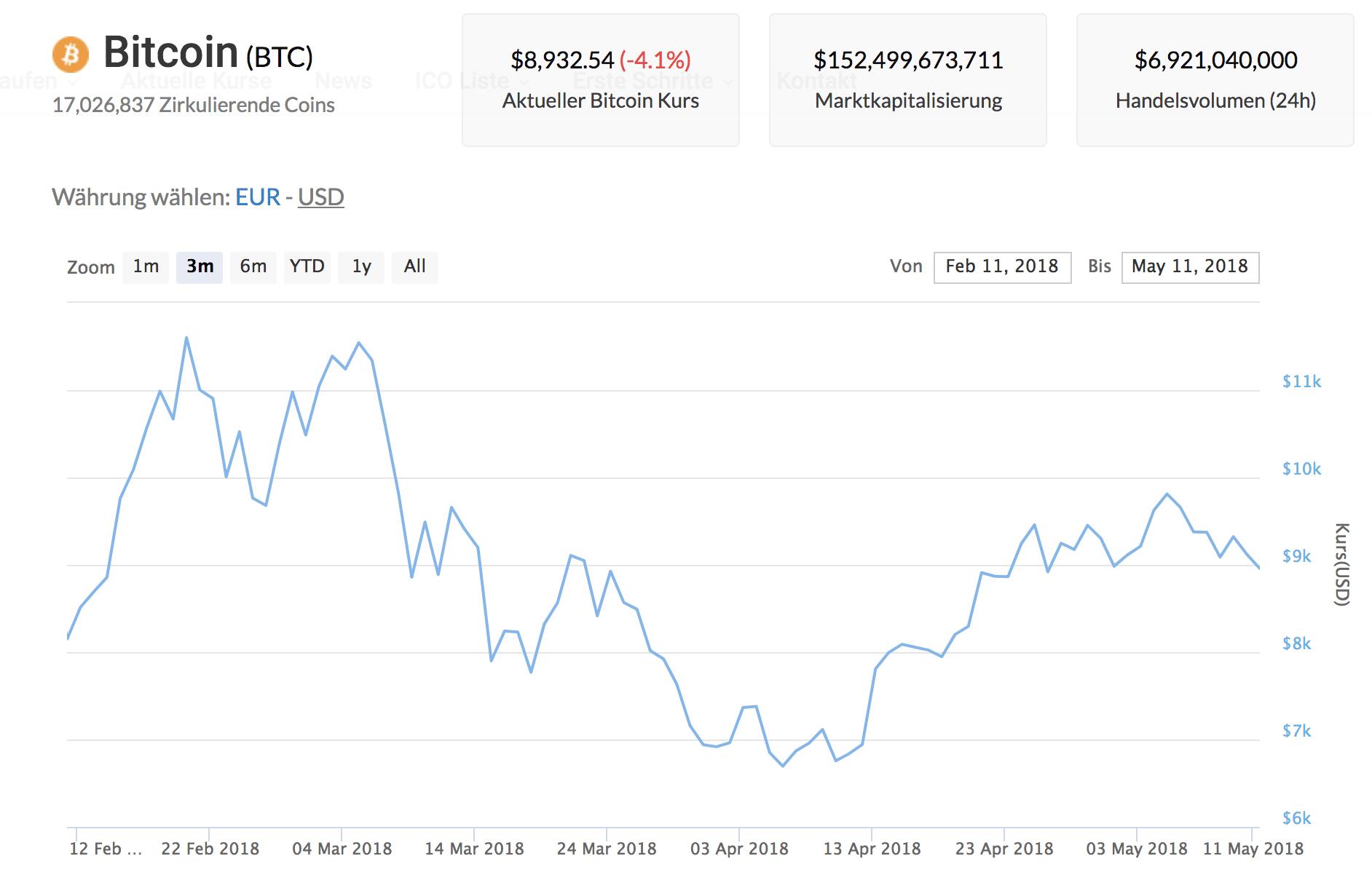 Aktueller Wert eines Bitcoin