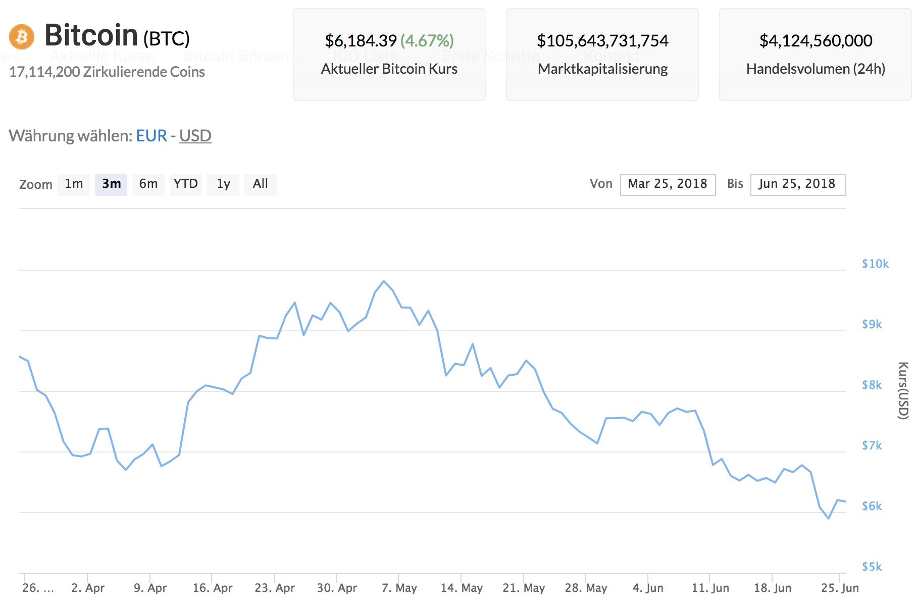 Bitcoin Kurs Zukunft