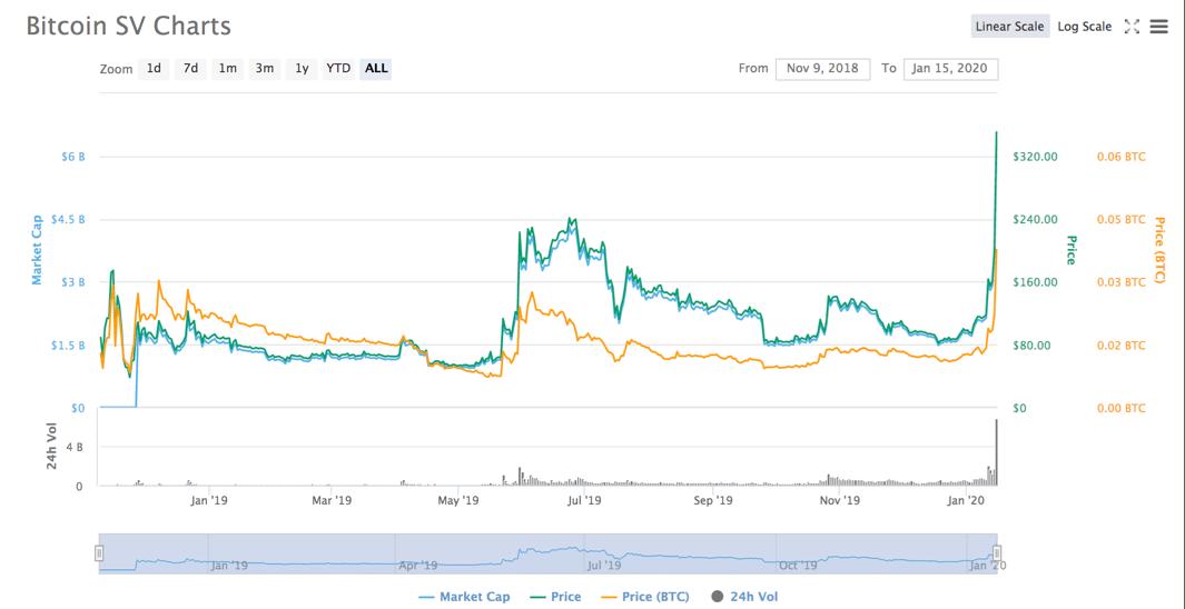 bitcoin price grafico india)