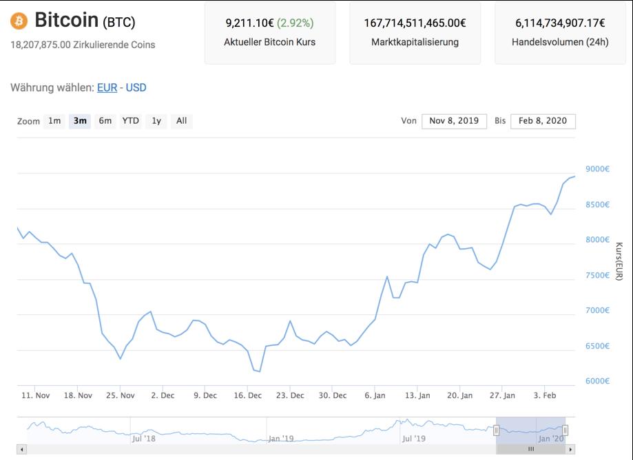 bitcoin boy millionär täglich bitcoin investieren