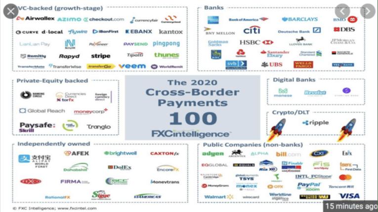 FXC Intelligence zeigt die Liste der 100 wichtigsten grenzüberschreitenden Zahlungsunternehmen im Jahr 2020 an.