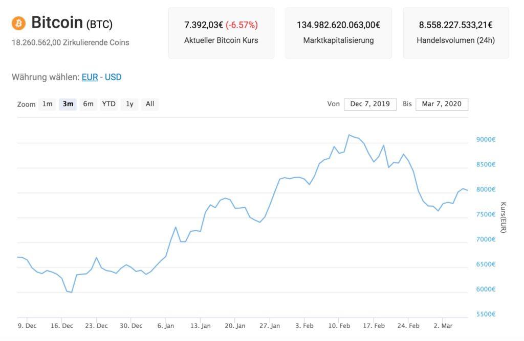 Prognose Bitcoin 2020