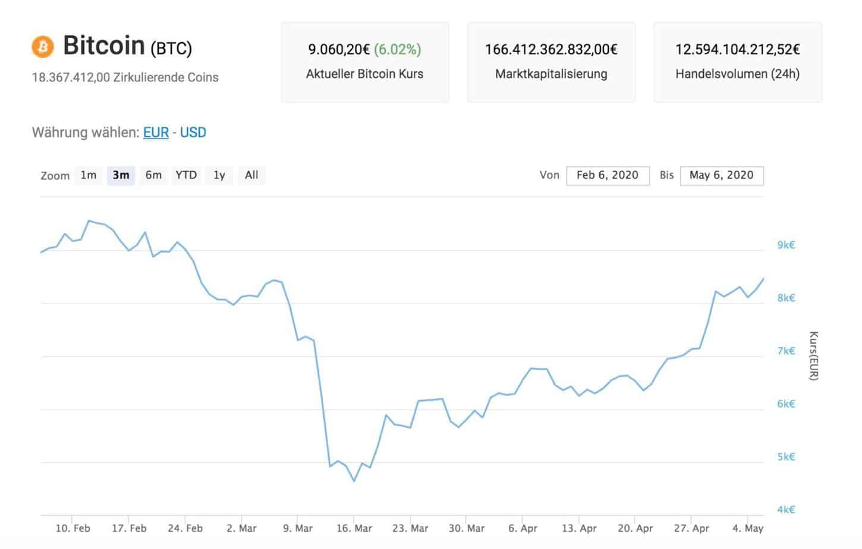 bitcoin kurs jahresvergleich