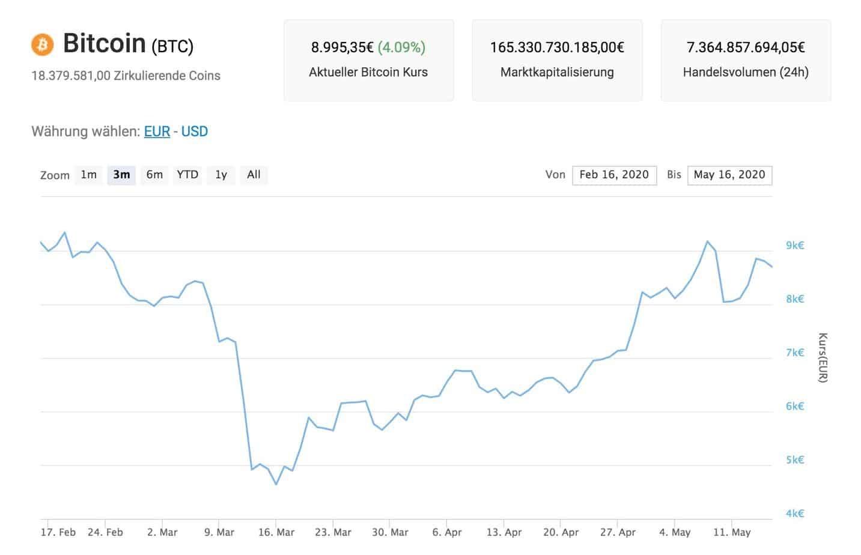 Bitcoin Kurs News