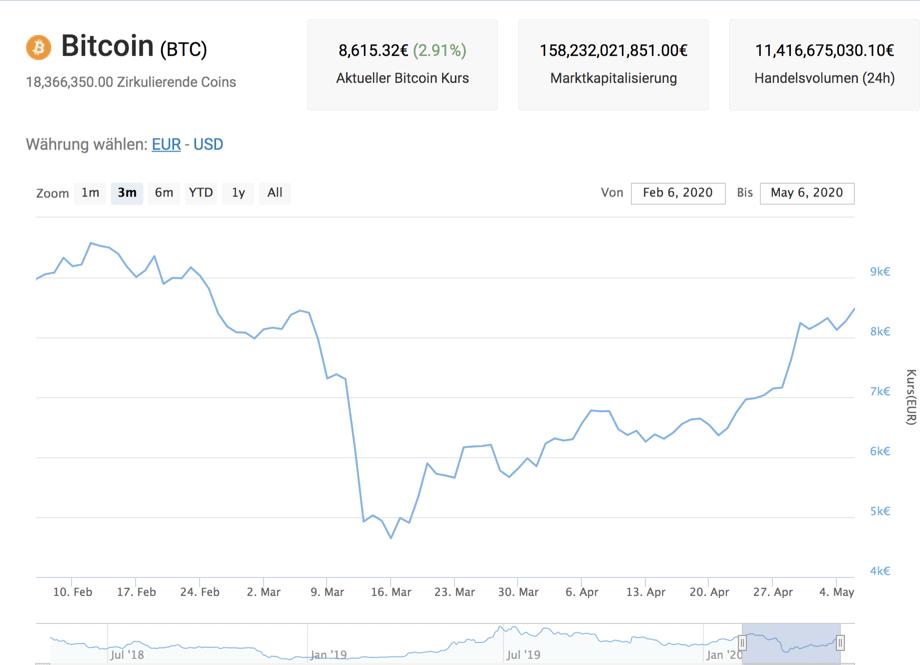 Kraken Bitcoin Kurs
